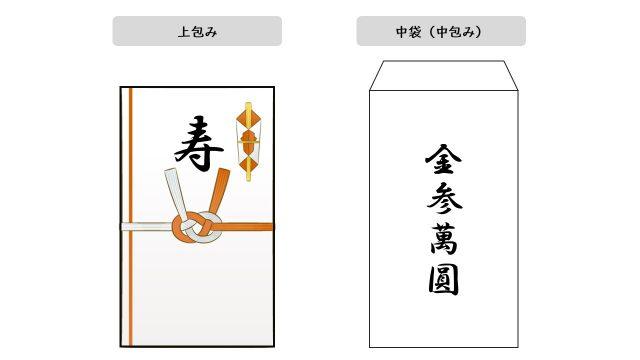 ご祝儀袋は上包みと中袋(中包み)で構成されている